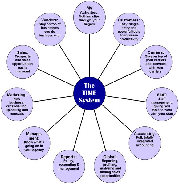 11 Hub Diagram