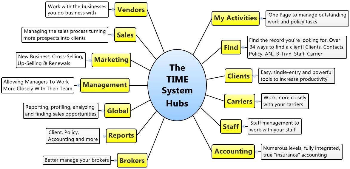 TIME System Hubs